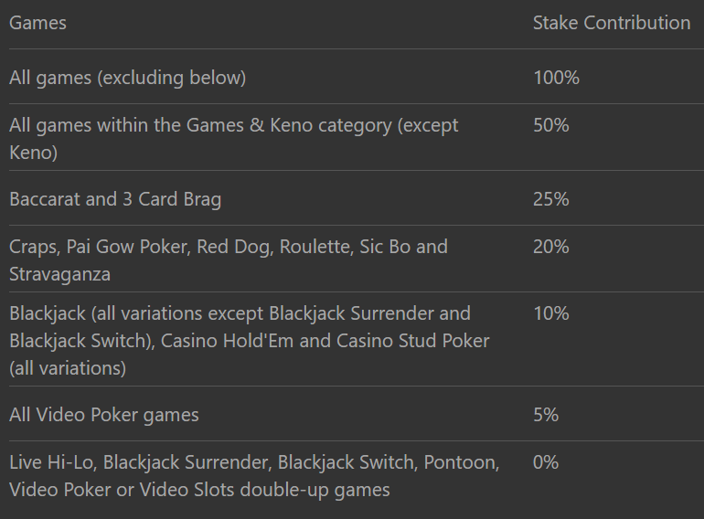 Game's contribution to the bonus wagering casino Bet 365