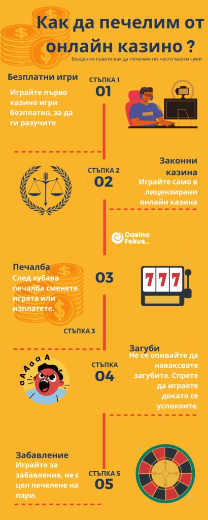 Как да печелим от онлайн казино 2021 - Infographic