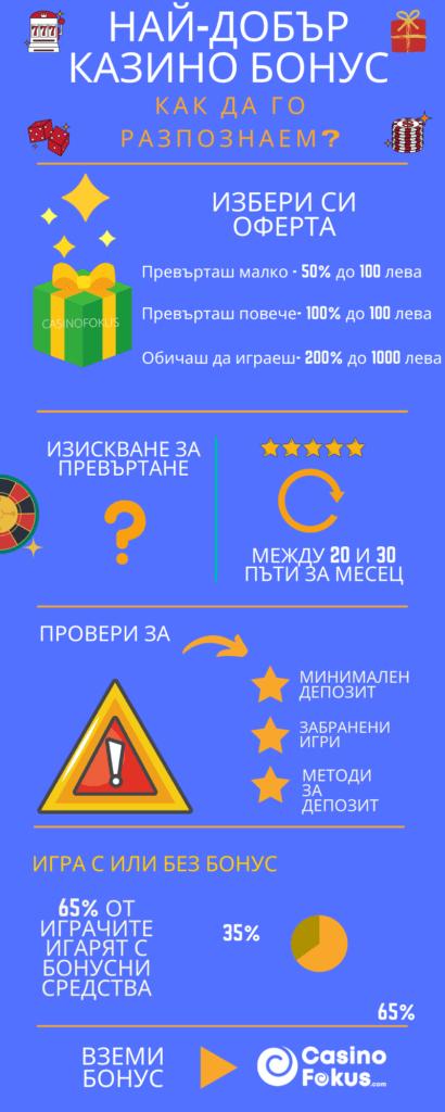 Най-добър казино бонус 2021 - Inforgraphics