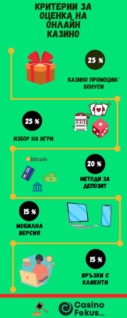 Критерии за оценка на онлайн казино - Infographics
